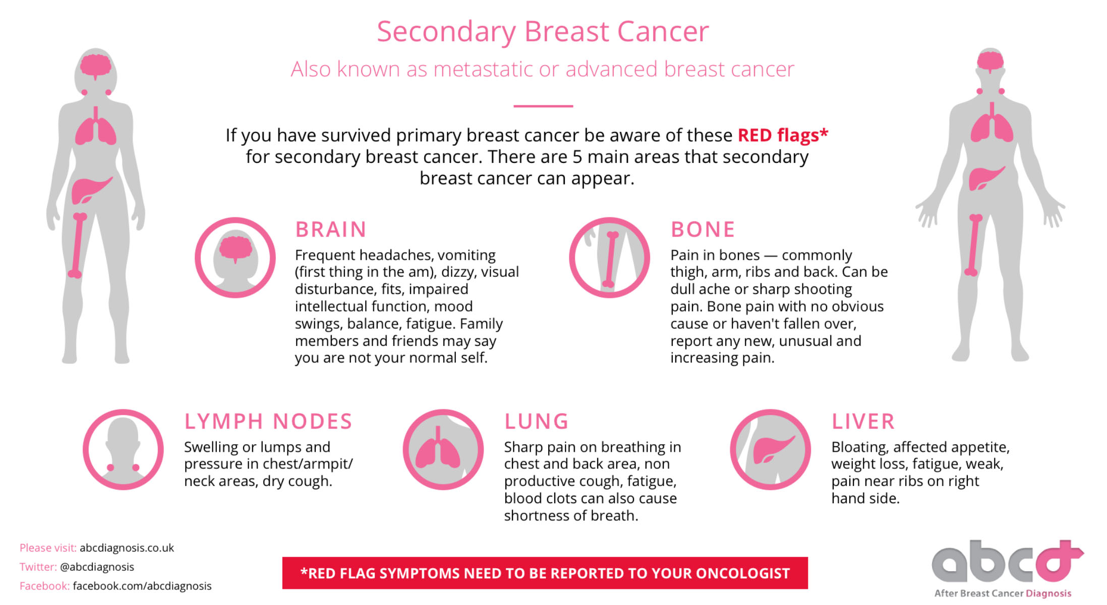 red flags for secondary breast cancer
