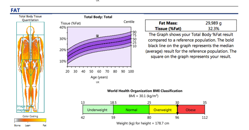fat composition